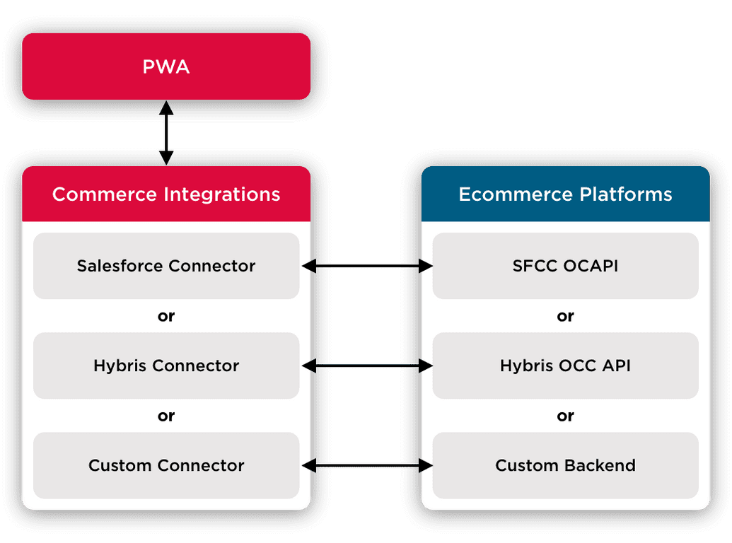 Commerce Integrations
